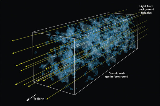 "<strong>Figure 3: </strong>Artist's impression illustrating the technique of Lyman-alpha tomography: as light from distant background galaxies (yellow arrows) travels through the Universe towards Earth, hydrogen gas in the foreground leaves a characteristic imprint (""absorption signature""). From this imprint, astronomers can reconstruct which clouds the light has encountered as it traverses the ""cosmic web"" of dark matter and gas that accounts for the biggest structures in our universe. By observing a number of background galaxies in a small patch of the sky, astronomers were able to create a 3D map of the cosmic web using a technique similar to medical computer tomography (CT) scans. The coloring represents the density of hydrogen gas tracing the cosmic web, with brighter colors representing higher density. The rendition of the cosmic web in this image is based on a supercomputer simulation of cosmic structure formation."