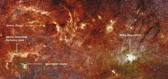 Fig. 1: Galactic Center with the Arches and Quintuplet star clusters. Intense wind and radiation forces of massive stars in the Quintuplet excavated the dense gas clouds surrounding the cluster, as indicated by the arrows. The dust disks around smaller stars living in these clusters are exposed to the same harsh environment and should not survive for long periods of time.