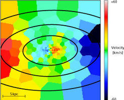 Fig. 3: In this simulated integral field spectroscopic image, colors represent motion parallel to the line of sight: from blue (fastest motions toward us) to red (fastest motion away from us). The different types of motion in the inner and outer regions are clearly discernible. This is how Tsatsi first realized the simulation had produced a counter-rotating core.
