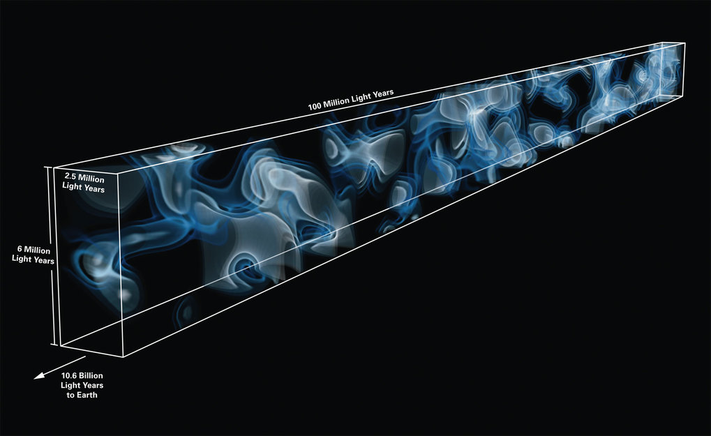 Figure 1: 3D map of the cosmic web at a distance of 10.8 billion light years from Earth. The map was generated from imprints of hydrogen gas observed in the spectrum of 24 background galaxies, which are located behind the volume being mapped. This is the first time that large-scale structures in such a distant part of the Universe have been mapped directly. The coloring represents the density of hydrogen gas tracing the cosmic web, with brighter colors representing higher density.