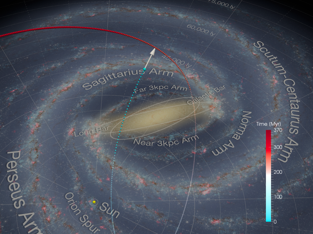 Visualization of the orbit of the Ophiuchus tidal stream. The stream crossed the Milky Way plane twice in the past 370 million years. Its present location and direction are indicated by the arrow.