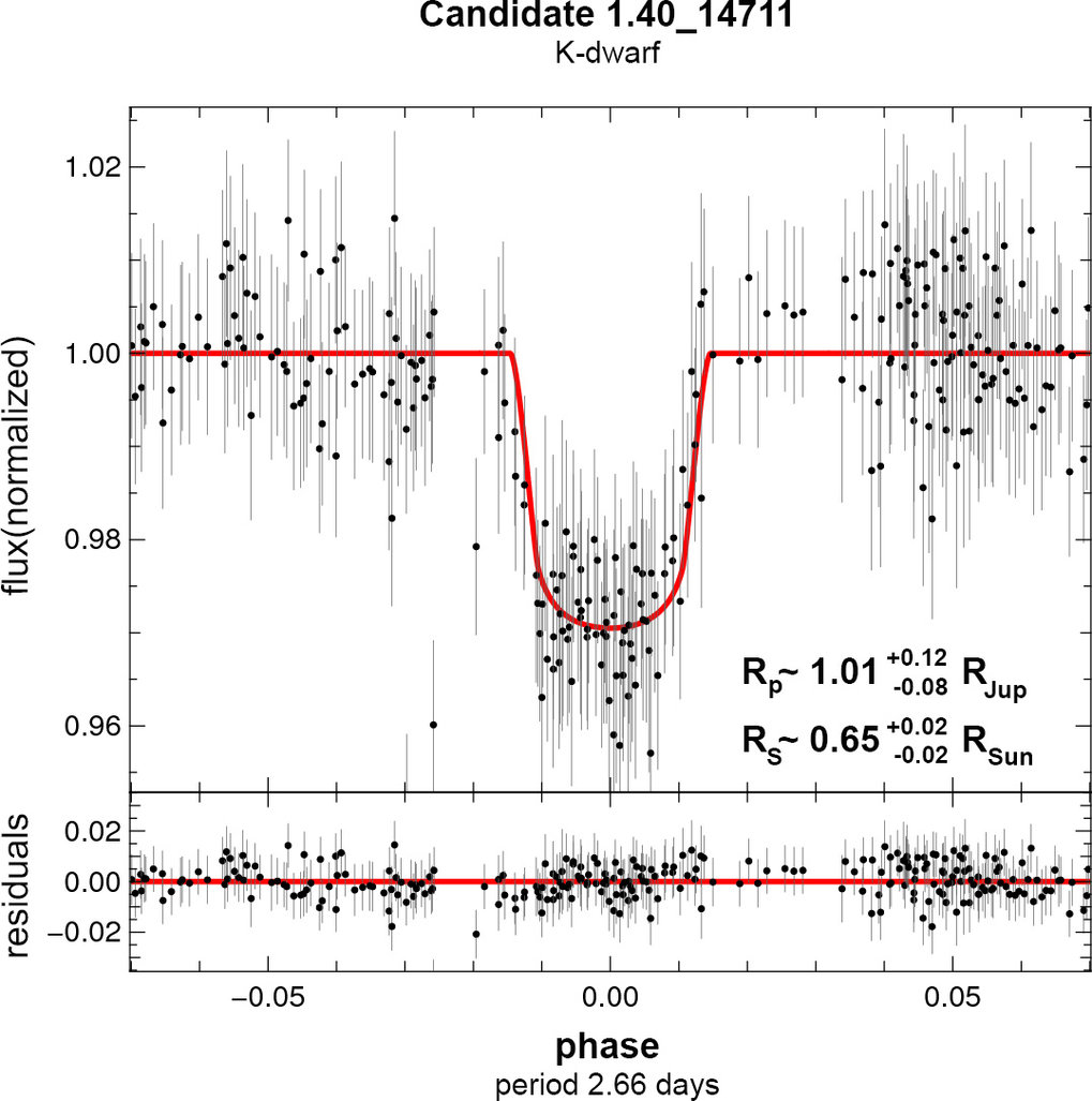 "A Pan-Planets light curve (light measured on the vertical axis vs. time on the horizontal) of an exoplanetary system candidate. The plot shows the dimming of a K-type star (a star cooler and smaller than the Sun) as it is partially obscured by an orbiting ""hot Jupiter."" The planet has a radius very close to that of Jupiter and its proximity to the star results in an orbital period of only 2.66 days."