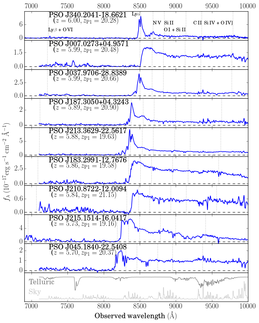 Spectra of the nine newly-discovered high-redshift (5.7 ≤ z ≤ 6) Pan-STARRS1 quasars. For each quasar, the blue line shows radiative flux (a measure of light) as a function of wavelength (color) in angstroms. At these extreme distances, the Lyman-α emission line (whose rest wavelegth is 1216 Å in the ultraviolet) appears redshifted to the near-infrared between 8000 and 8500 Å.