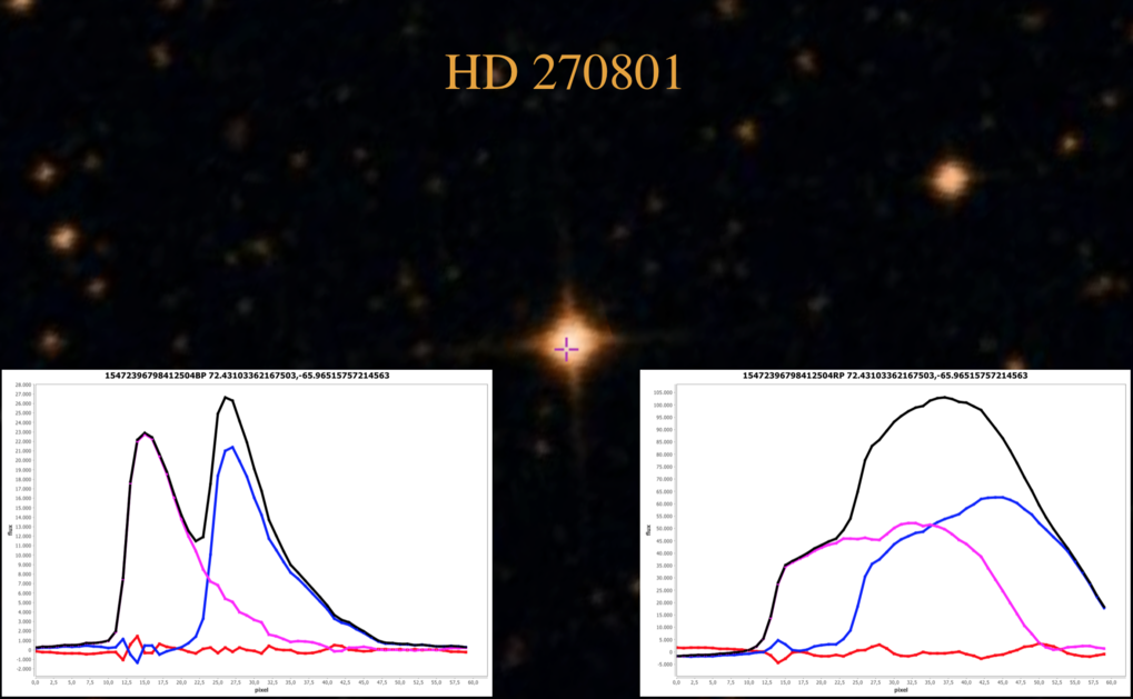 "To test the photometric deblending software, which is to be fully deployed at the Cambridge Data Processing Centre by the end of 2015, a set of known bright double stars has been processed. The figure above shows the output of the code applied to the BP/RP spectra of the double star ""HD 270801"", the first Gaia BP/RP deblended object."