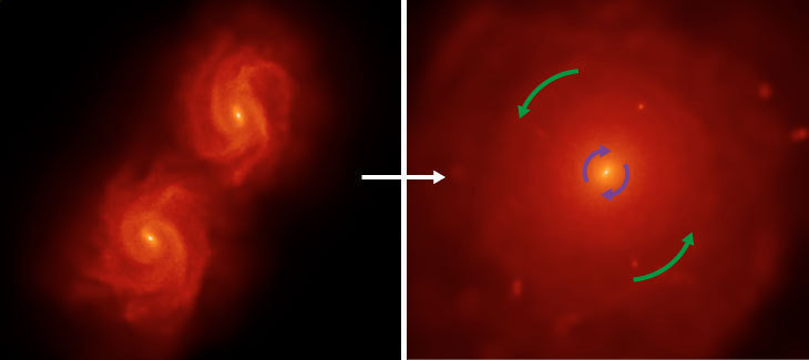 "Fig. 1: Snapshots from the simulation where Tsatsi made her discovery of the ""galactic rocket engine"". Left: the two galaxies before the merger; right: the resulting elliptical galaxy after the merger."