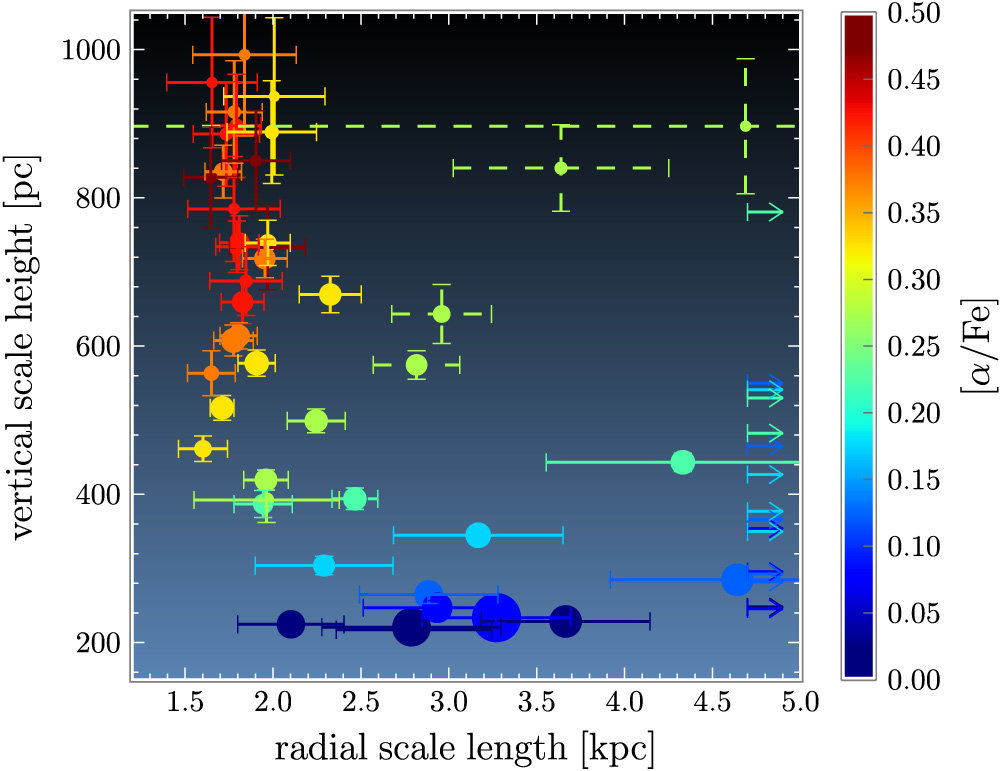 Observed mono-abundance stellar populations (MAPs) in the Milky Way disk. The plot shows the correlation between the radial scale length and the vertical scale height of MAPs, color-coded by [α/Fe]. The size of the points corresponds to the total stellar surface-mass density—corrected for mass and sample selection effects—in each population. MAPs appear to have a simple spatial structure, approximated by a single exponential in the radial and vertical directions.