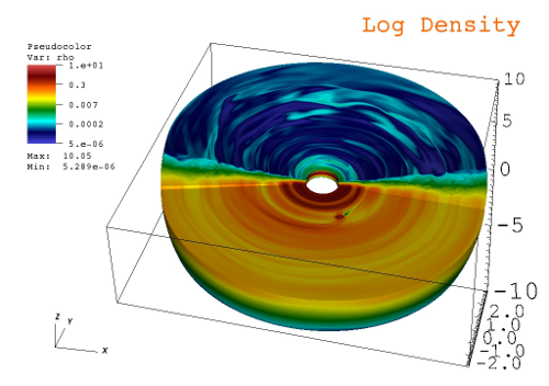 3D Hydrodynamic Simulation of a planet interacting with the gas and dust disk from which is feeding from.This simulation uses the PLUTO code, which we run on more than 130000 cores on one of the fastest super computer on this planet, the JUQUEEN cluster at the Research Center Jülich.
