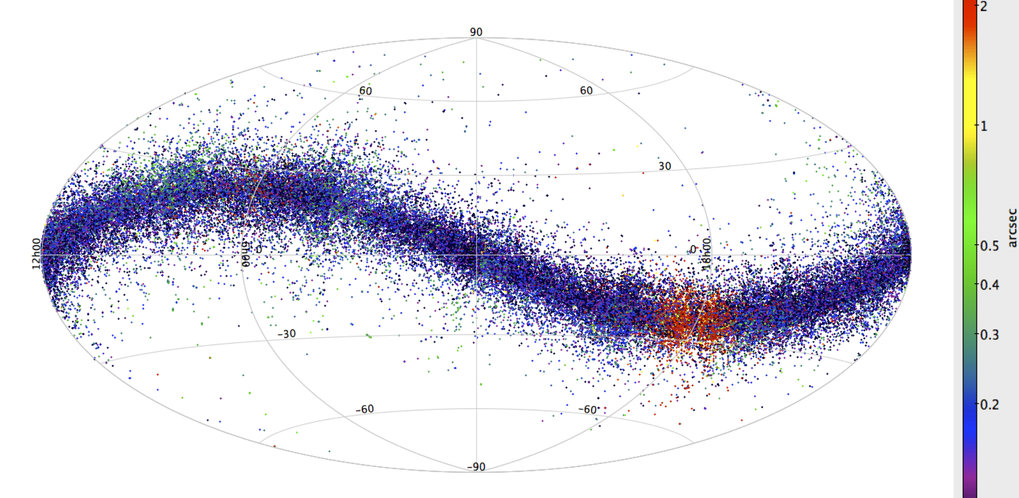 "From the Gaia Image of the Week page: Gaia observes more than a billion stars on the whole sky, without knowing in advance where they are. However, as each source is observed multiple times, the Initial Data Processing (IDT, a highly sophisticated piece of software running on the data transmitted by the satellite, developed by the University of Barcelona team) has the task of grouping together multiple observations of the same source. This task, the so-called ""cross-matching"", involves comparing the positions recorded by Gaia. If two sources are observed, within the uncertainty, at the same position on the sky they are recognized to be – in fact – the same source. For asteroids, this cannot work, as they are always moving amongst the stars - slowly (typically, an asteroid in the Main Belt can take a couple of days to move a distance of a Moon diameter) but fast enough for Gaia (several pixels during a single transit on the focal plane)! As a result, Gaia never sees an asteroid at the same place, and the cross-matching described above leaves these detections as ""orphans"" that do not repeat over time."