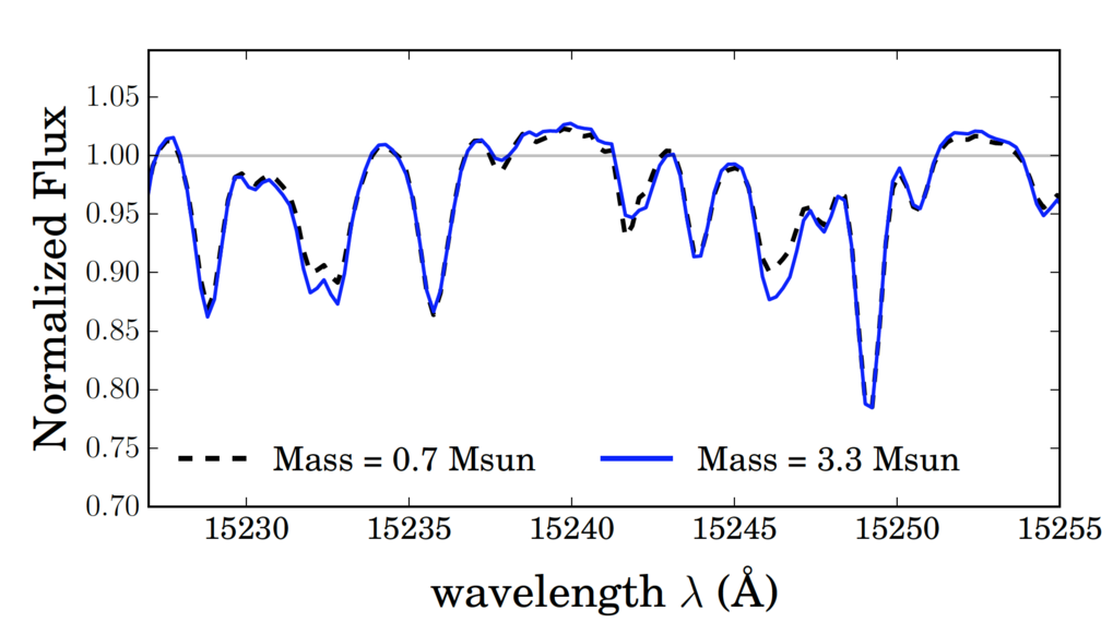 Figure 3: Examples for differences in the spectra of red giants of different mass, as encoded by the flexible model produced by Ness et al. using <em>The Cannon</em>. Shown are the differences between a red giant with 0.7 solar masses and one with 3.3 solar masses. From differences like these, Ness et al. deduce the masses of red giants.