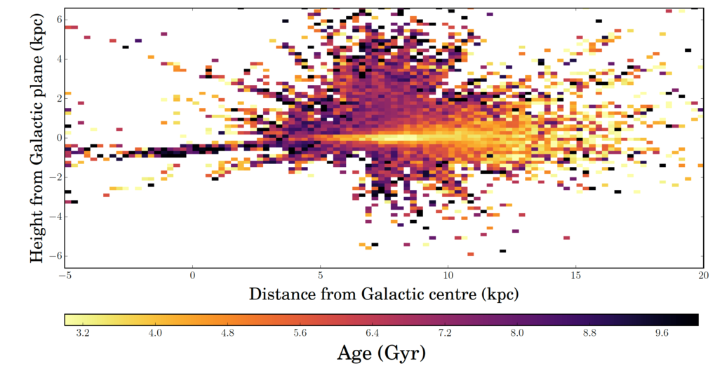 Figure 4: Age distribution for a sample of red giant stars ranging from the galactic center to the outskirts of the Milky Way. The horizontal axis shows distances from the galactic center, the vertical axis distance above or below the galactic plane (not to scale). Color-coding shows the median age of the red giants observed at that particular position by Ness et al. The concentration of young stars towards the plane of the disk is clearly visible, as is the age distribution that confirms our galaxy has been growing from the inside out.