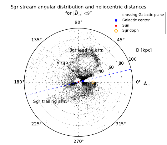 The extent of the Sagittarius tidal stream from the distribution of RR Lyrae candidates within ± 9 degrees off the Sagittarius plane. The leading and trailing arm of Sagittarius stream can be identified, as well as several substructures up to more than 100 kpc. The longitudes where the Galactic plane intersects the Sagittarius plane are marked.