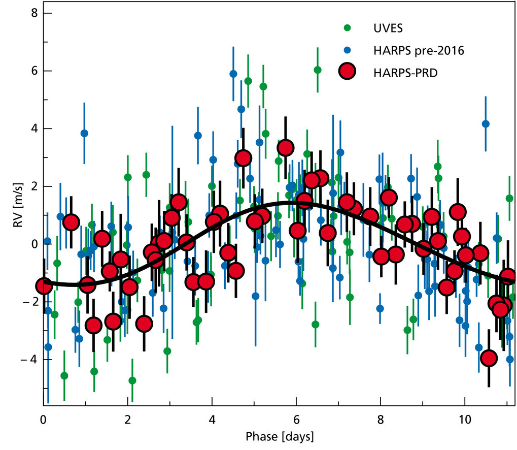 Radial velocity measurements phase folded at the 11.2 day period of the planet candidate for 16 years of observations. Different symbols are used for data from the Pale Red Dot (PRD) campaign, HARPS data taken before 2016, and the earlier data from UVES. The solid line depicts the best fitting Keplerian orbit to the data.