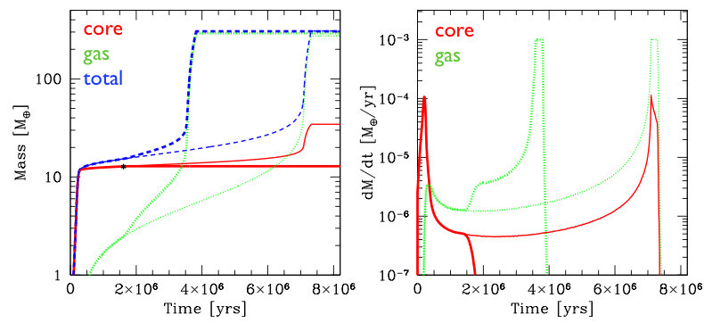 Jupiter Mass and accretion rate in classical in-situ formation scenario. Once without and once with artificially switched off planetesimal accretion rate at 1.5 Myr evolution, decreasing core luminosity and therefore increasing gas accretion.