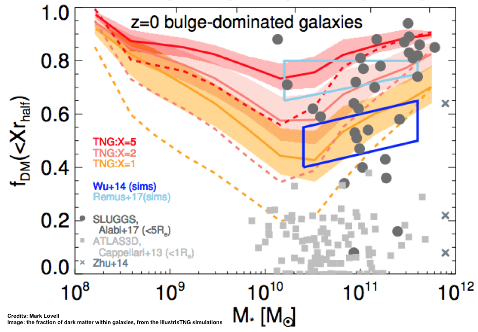 Simulations including only the effects of gravity (and hence only dark matter) have provided an exquisitely precise picture of the properties and distribution of dark matter, in haloes and across the large scale structure. However, recently, simulations including star formation, gas physics and feedback seem to suggest that such picture is more complex than anticipated…