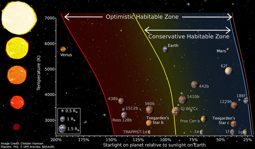 Habitable zones for different stars, including our Solar System and the newly discovered planets Teegarden b and Teegarden c.