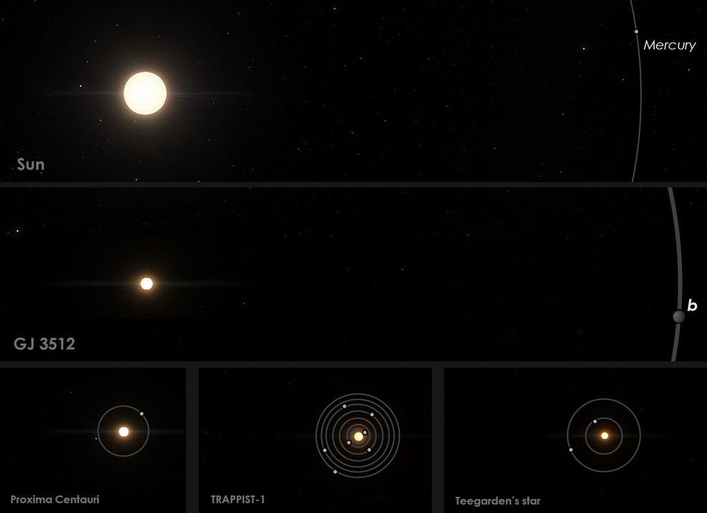 Comparison of GJ 3512 to the Solar System and other nearby red-dwarf planetary systems. Planets around solar-mass stars can grow until they start accreting gas and become giant planets such as Jupiter, in a few millions of years. However, up to now astronomers suspected that, except for some rare exceptions like GJ 876, small stars such as Proxima, TRAPPIST-1, Teegardern's star, and GJ 3512 were not able to form Jupiter mass planets.