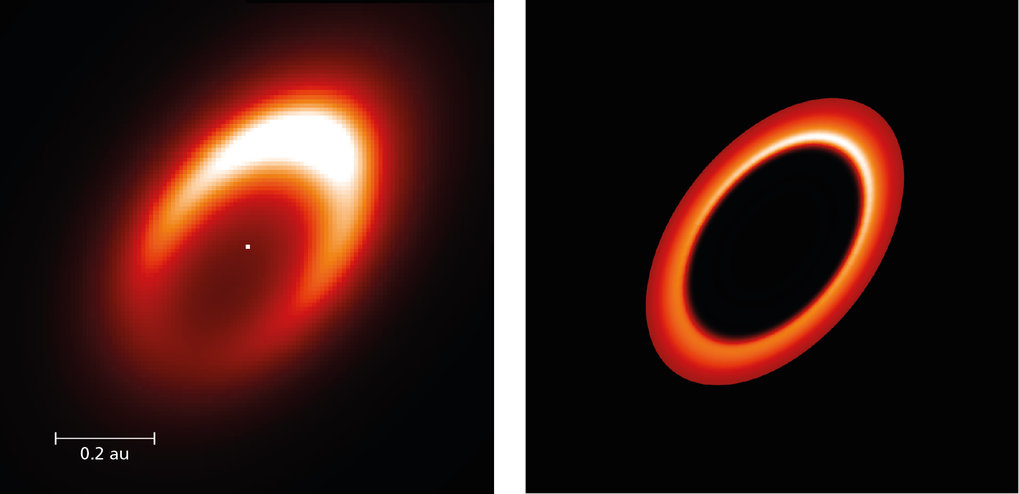 The reconstructed image of the dusty disk (left) around the young star HD 163296, derived from the MATISSE observations. The false-colour image shows the thermal radiation from the disk at infrared wavelengths. The observations revealed a strong asymmetry which presents itself as a bright clump located at the upper right part in the image. A vortex concentrating material in a horseshoe-shaped region in the inner disk (to the right) could be causing this asymmetry. It orbits the central star at a distance similar to that of Mercury revolving around the Sun.