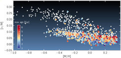 Characterize the Milky Way gravitational potential based on stellar positions and motions.