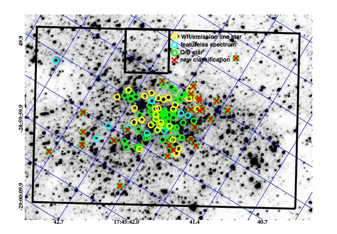 Field of view and spatial distribution of early-type stars in the Milky Way nuclear star cluster. The black box shows theKMOS 2.51 pc × 1.68 pc. The black cross shows the position of Sgr A*. The underlying image is from HST/NICMOS (Dong et al. 2011), aligned along Galactic coordinates. Yellow diamond symbols denote confirmed Wolf-Rayet (WR) and emission-line stars, cyan squares are stars with featureless spectra, green circles denote O/B stars. Red x-symbols indicate new young star candidates, blue plus-symbols probable foreground stars.