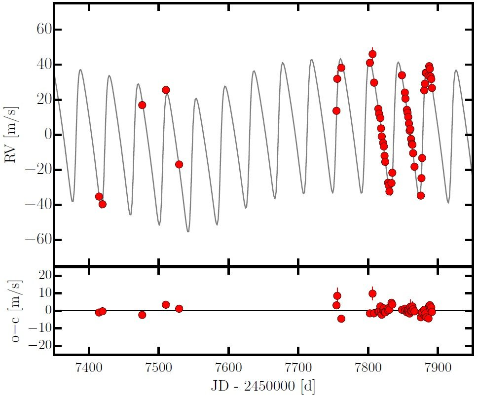 Upper panel: CARMENES Doppler measurements for GJ 1148 fitted with a two-planet N-body model, which is consistent with two Saturn-mass, eccentric planets with periods of 41.4 days and 532.6 days, respectively. Lower panel: Deviations of the measurements from the best-fit model. The existence of the planetary companions GJ 1148 b and c is supported by independent high-resolution Doppler measurements with HIRES. The eccentric two-planet system around GJ 1148 is dynamically long-term stable and poses a new challenge for theories of the formation and dynamical evolution of planetary systems around low-massive stars.
