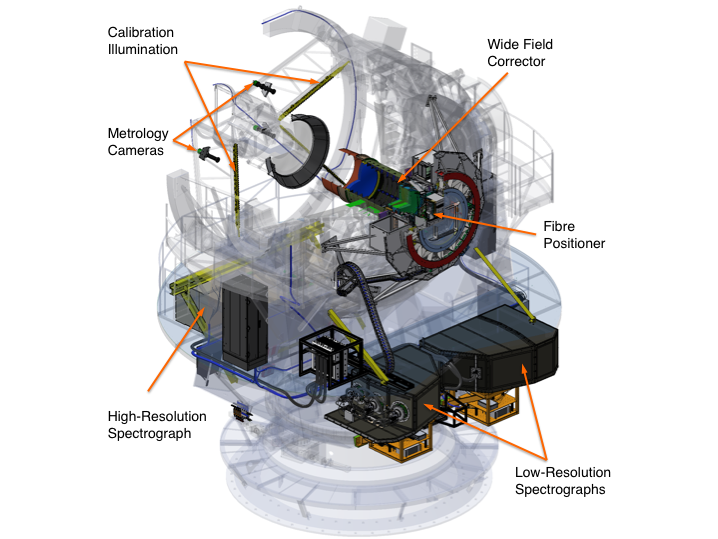 Layout of the different subsystems of 4MOST on the VISTA telescope.