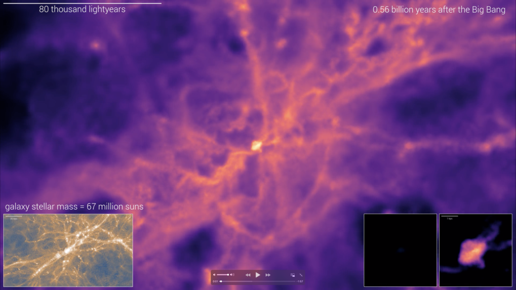 Formation and evolution of a massive galaxy in the TNG50 simulation. Main image: cosmic gas density. Insets, from left to right: large-scale dark matter density, large-scale gas density, then zoomed-in images of stellar distribution (luminosity) and gas density in the central region of the galaxy. The resulting TNG50 galaxy is similar in mass and shape to the Andromeda galaxy (M31). After a turbulent beginning, the galaxy experiences no major disturbances and can settled down into an equilibrium state.D. Nelson (MPA) and the illustris TNG team
