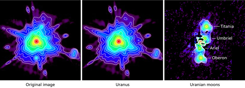 These images explain how the Uranian moons were extracted from the data. Left: The original image contains the infrared signals from Uranus and its five main moons, measured at a wavelength of 70 µm. Uranus is several thousand times brighter than a single moon. Its image is dominated by artifacts due to interference from the telescope and the camera. Titania and Oberon are barely visible. Center: Using these data, a sophisticated procedure created a model for the brightness distribution of Uranus alone. This is subtracted from the original image. Right: Finally, the signals of the moons remain after the subtraction. At the location of Uranus the not quite perfect extraction method slightly affects the result.