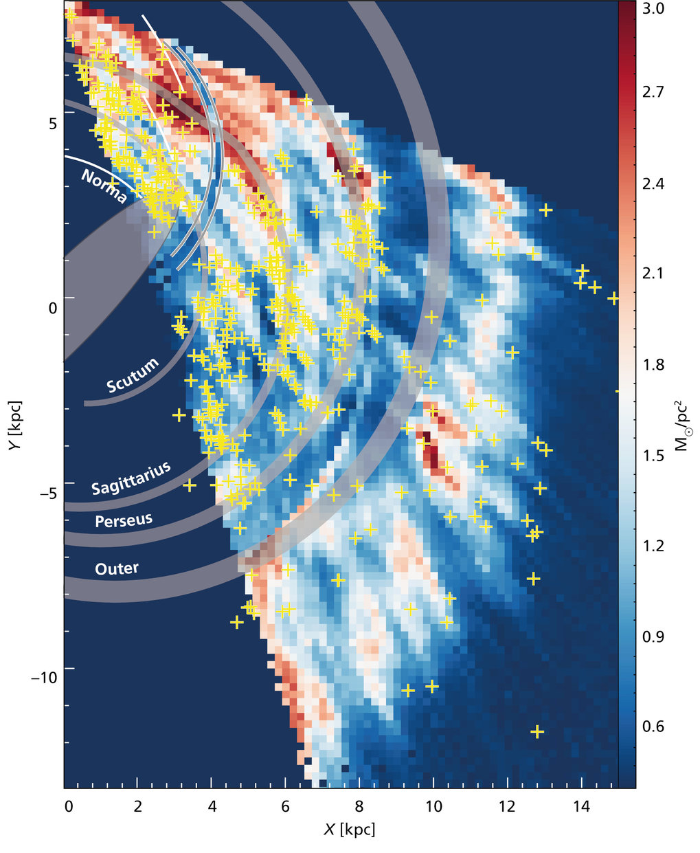 Reconstruction of the hydrogen gas distribution in a portion of the Milky Way based on the THOR survey observations. This approximates what an observer would see from the top of the Galaxy. The colours correspond to the density of atomic hydrogen. The grey bands indicate the spiral arms of the Milky Way. The crosses locate clouds of ionized gas that mark the high-mass star-forming regions.